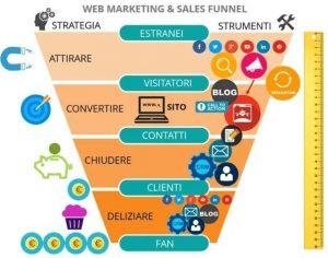 funnel marketing - strategia marketing
